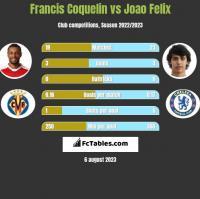 Francis Coquelin vs Joao Felix h2h player stats