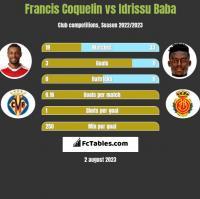 Francis Coquelin vs Idrissu Baba h2h player stats
