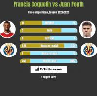 Francis Coquelin vs Juan Foyth h2h player stats