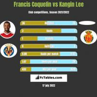 Francis Coquelin vs Kangin Lee h2h player stats