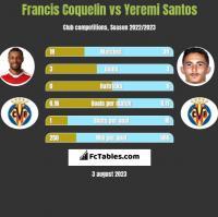 Francis Coquelin vs Yeremi Santos h2h player stats