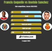 Francis Coquelin vs Anotnio Sanchez h2h player stats