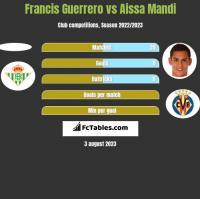 Francis Guerrero vs Aissa Mandi h2h player stats