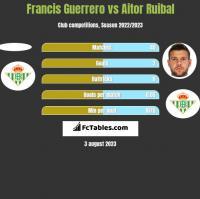 Francis Guerrero vs Aitor Ruibal h2h player stats