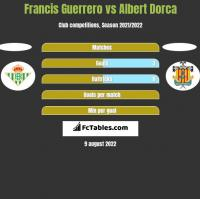Francis Guerrero vs Albert Dorca h2h player stats
