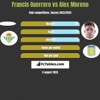 Francis Guerrero vs Alex Moreno h2h player stats