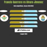 Francis Guerrero vs Alvaro Jimenez h2h player stats
