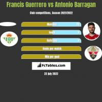 Francis Guerrero vs Antonio Barragan h2h player stats