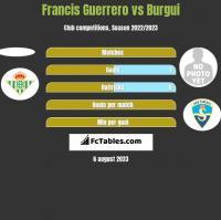 Francis Guerrero vs Burgui h2h player stats