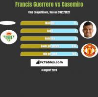 Francis Guerrero vs Casemiro h2h player stats
