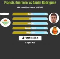 Francis Guerrero vs Daniel Rodriguez h2h player stats