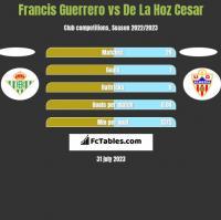 Francis Guerrero vs De La Hoz Cesar h2h player stats