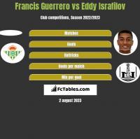 Francis Guerrero vs Eddy Israfilov h2h player stats