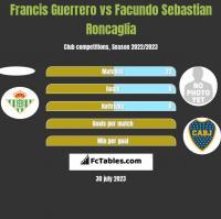 Francis Guerrero vs Facundo Sebastian Roncaglia h2h player stats