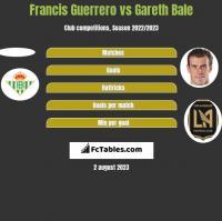 Francis Guerrero vs Gareth Bale h2h player stats