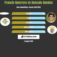 Francis Guerrero vs Goncalo Guedes h2h player stats