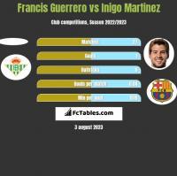 Francis Guerrero vs Inigo Martinez h2h player stats