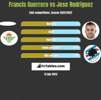 Francis Guerrero vs Jese Rodriguez h2h player stats
