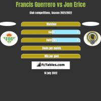Francis Guerrero vs Jon Erice h2h player stats