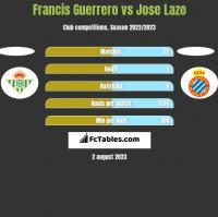 Francis Guerrero vs Jose Lazo h2h player stats