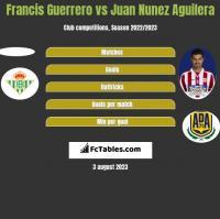 Francis Guerrero vs Juan Nunez Aguilera h2h player stats