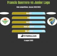 Francis Guerrero vs Junior Lago h2h player stats