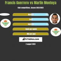Francis Guerrero vs Martin Montoya h2h player stats