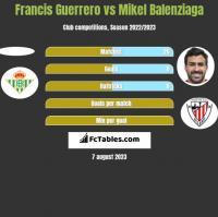 Francis Guerrero vs Mikel Balenziaga h2h player stats
