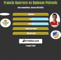 Francis Guerrero vs Radosav Petrovic h2h player stats