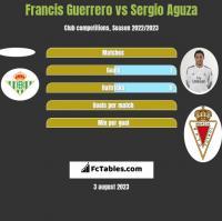 Francis Guerrero vs Sergio Aguza h2h player stats