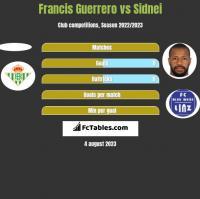 Francis Guerrero vs Sidnei h2h player stats