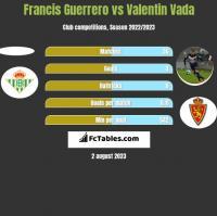 Francis Guerrero vs Valentin Vada h2h player stats