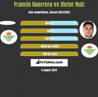 Francis Guerrero vs Victor Ruiz h2h player stats