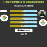 Francis Guerrero vs William Carvalho h2h player stats