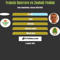 Francis Guerrero vs Zouhair Feddal h2h player stats