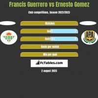 Francis Guerrero vs Ernesto Gomez h2h player stats