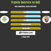 Francis Guerrero vs Guti h2h player stats