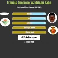 Francis Guerrero vs Idrissu Baba h2h player stats