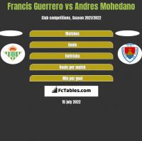 Francis Guerrero vs Andres Mohedano h2h player stats