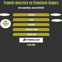 Francis Guerrero vs Francisco Segura h2h player stats
