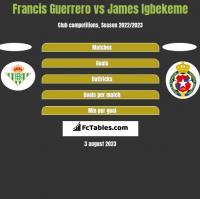 Francis Guerrero vs James Igbekeme h2h player stats