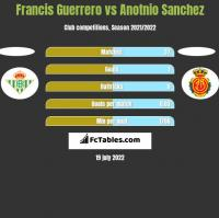 Francis Guerrero vs Anotnio Sanchez h2h player stats