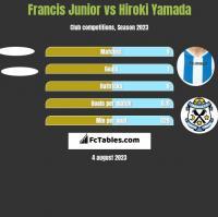 Francis Junior vs Hiroki Yamada h2h player stats