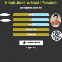 Francis Junior vs Kosuke Yamamoto h2h player stats