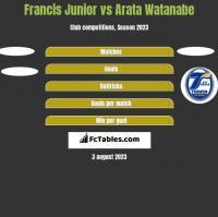 Francis Junior vs Arata Watanabe h2h player stats