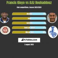 Francis Kioyo vs Aziz Bouhaddouz h2h player stats