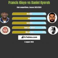 Francis Kioyo vs Daniel Kyereh h2h player stats