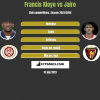Francis Kioyo vs Jairo h2h player stats