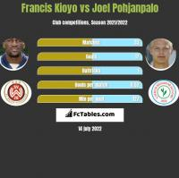 Francis Kioyo vs Joel Pohjanpalo h2h player stats