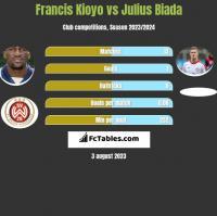 Francis Kioyo vs Julius Biada h2h player stats